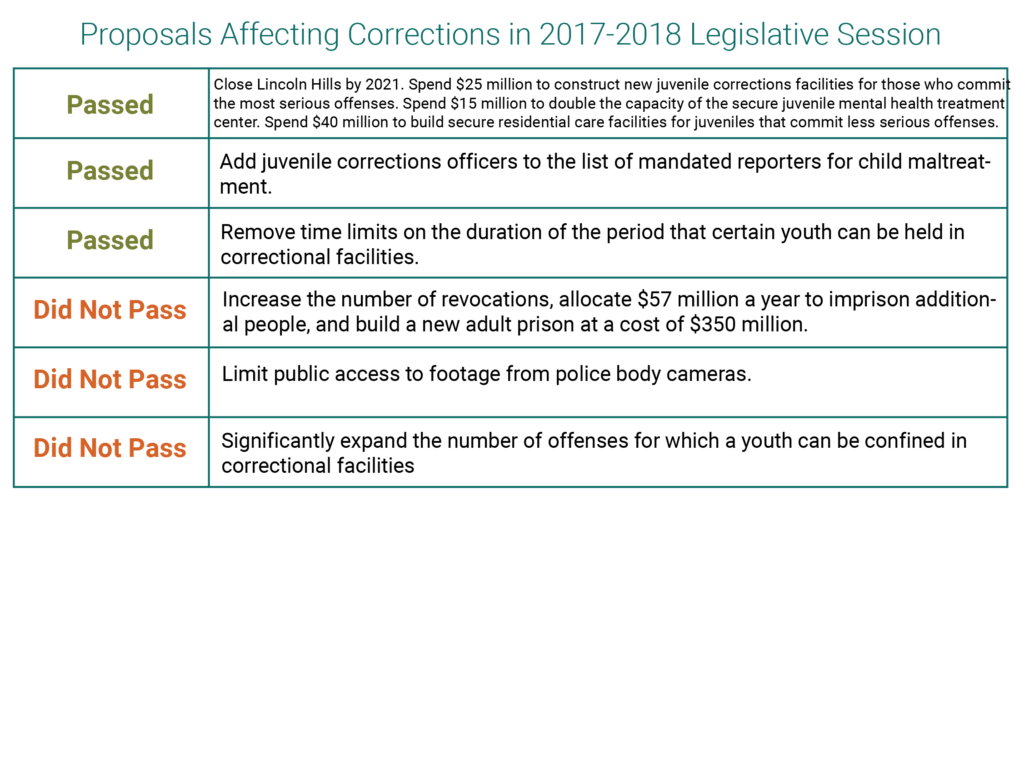 Corrections And The Justice System 2017 2018 Legislative Summary